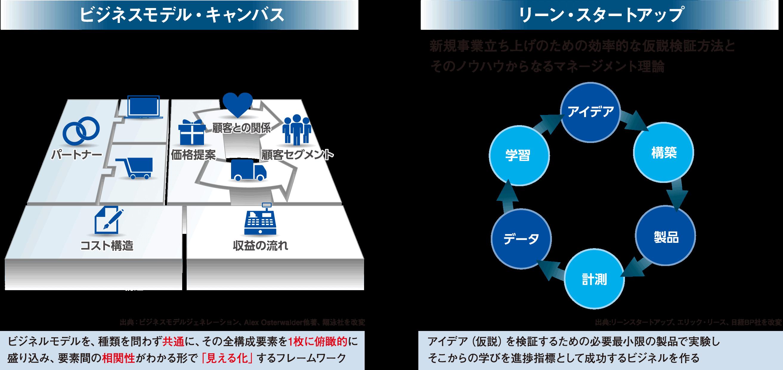 WASEDA-EDGE ビジネスモデル仮説...
